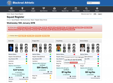 Athlete Management Systems