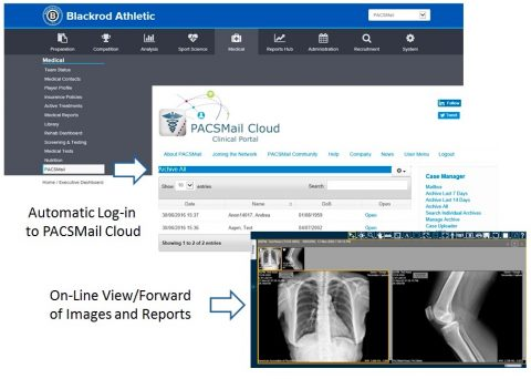 Sybermedica's 'PACSMail', medical diagnostic images, performance management systems for elite sport